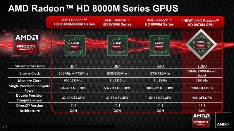 Amd radeon hd 8000 series news / Bash 4 3 release notes