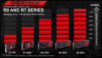 AMD Radeon R9 R7 200 Roadmap